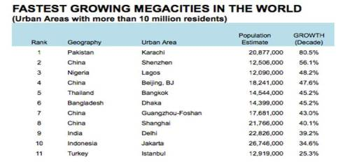 fastest_growing_megacities