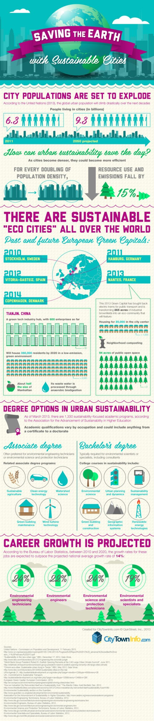 2013-04-xx_citytowninfo_infographic_urban_sustainability
